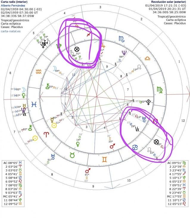 Astrologia elecciones